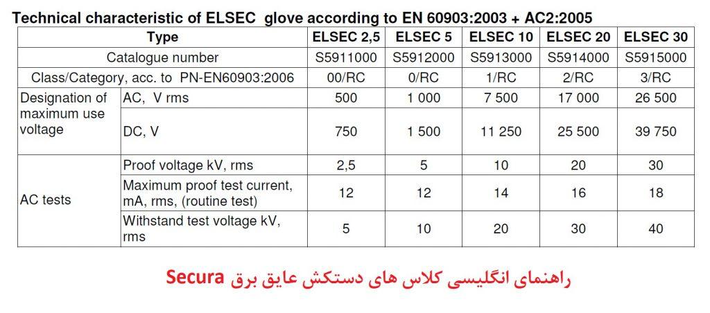 دستکش عایق برق - دستکش کار